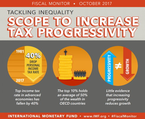 IMF Fiscal Monitor: Tackling Inequality